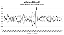 Factor Investing And The Importance Of Market Cycles