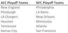 NFL Predictions 2018