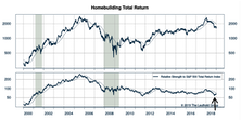 Housing Affordability & Homebuilding Stocks
