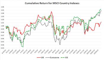 U.K. Stocks: Bottom Fishing… & Chips
