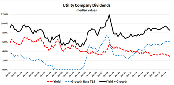 Utilities' Valuation Millstone