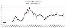 Leadership Rotation And Bear Markets
