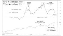 The Major Trend Index...Gone Global