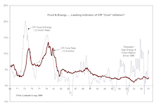 Inflation Falls During/After Recessions