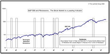 The Economy And The Stock Market