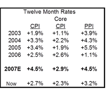 Inflation Outlook: Worrisome