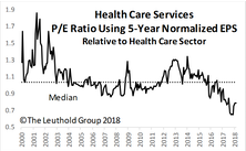 Health Care Services Purchased In Select Industries