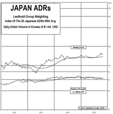 Turning Japanese? A Look At The Rally In Japan Shares And How To Play The Turnaround