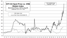 Is Oil Overvalued Relative To Industrial Metals?