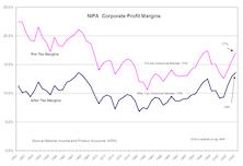 A Closer Look At Profit Margins