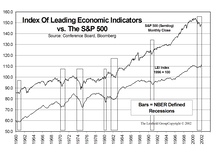 Market Timing With The Index Of Leading Economic Indicators