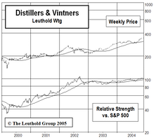 "New Select Industries ""Small Group"" Holding: Distillers & Vintners"