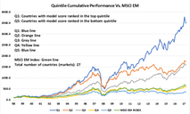 EM Country Rotation Based On A Stock Factor Model