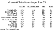 Earnings-Release Price Movement Among Sectors/Industries