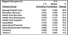 Record Performance Correlations Continue
