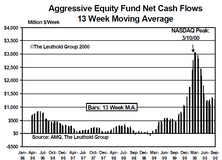 September Mutual Fund Flows: Main Street Investors Staying The Course