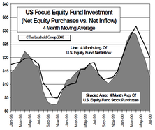 August Mutual Fund Flows: Main Street Investors Staying The Course