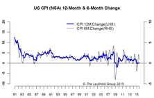 Disinflation Is Still Dominant