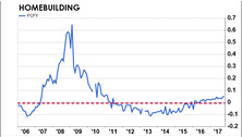 Homebuilding Stocks—Still Time To Buy?