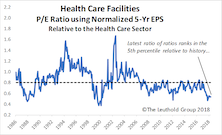 Health Care Facilities Purchased In Select Industries