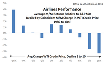 Airlines Travel To Attractive In The GS Scores