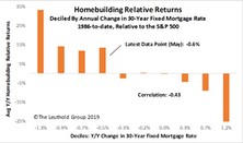 Homebuilding Stocks Take Flight