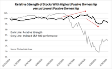 Is Passive Ownership Exacerbating The Sell-Off?