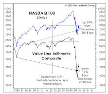 """NASDAQ Goes """"Parabolic?"""""""