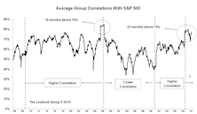 Market Correlation And Group Rotation Strategy
