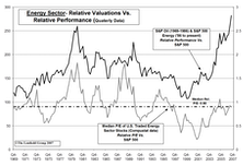 More Upside In Energy Stocks? Comparisons To 1974-1980 Bull Market Say Yes!