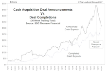 The Evaporation Of Deal Flow