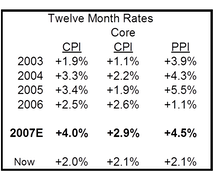 Inflation Outlook: Remains Worrisome