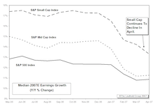 A Closer Look At 2007 Projected Earnings Growth