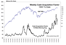 Cash Acquisitions And Their Effect On Equity Supply
