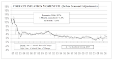 Inflation Trends Are A Mixed Bag