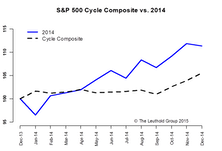 2015 Time Cycle—Giving The Bull The Benefit Of The Doubt?