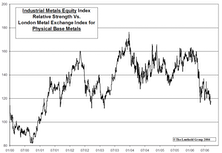 Price Divergence Between Metals Equities & Physical Metals – A Buying Opportunity?