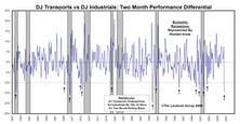 Transportation Stocks As Economic Warning Signal