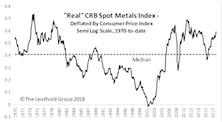 GS Scores: Industrial Metals Stocks Heating Up