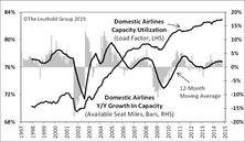 Airlines Remain Attractive And Still Have Positive Fundamental Story