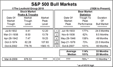 Bull Market Milestones: How the Current Bull Stacks Up to Past Cycles