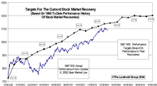 Tracking The Market Recovery…..Still 9%-12% Potential Upside