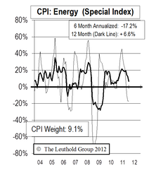 Reported Inflation Should Be Muted In 2012