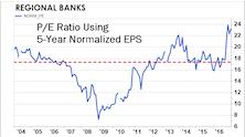 Financials Remain Atop Sector Rankings