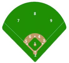 Baseball Logic Puzzle