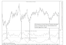 Bond Sentiment: Still A Short-Term Bullish Pillar