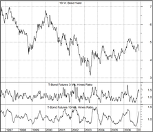 Bond Sentiment Remains Depressed…..Short-Term Rally Could Continue
