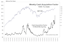 Cash Acquisitions...Shrinking The Float Of The U.S. Stock Market At A Record Rate