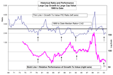 Large Cap Growth Versus Large Cap Value