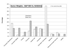 NASDAQ vs. S&P Market Weights